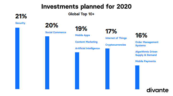 Top eCommerce Investments Planned For 2020