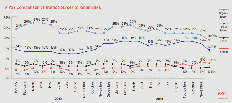 YoY Comparison of Retail eCommerce Traffic Sources 2020