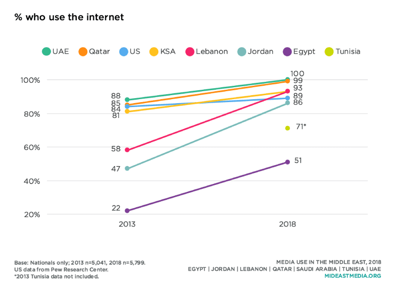 Number on Internet Users in the Middle East, UAE, Qatar, KSA, Lebanon, Jordan, Egypt, and Tunisia 2019