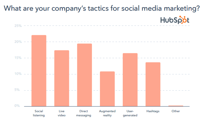 The Most Used Social Media Marketing Tactics 2020