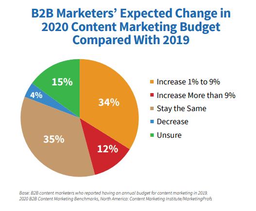 B2B Content Marketing Budgets 2020