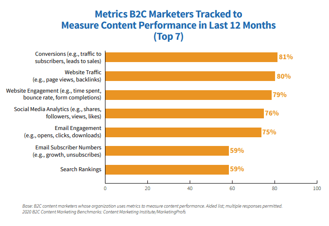 B2C Content Marketing Metrics 2020