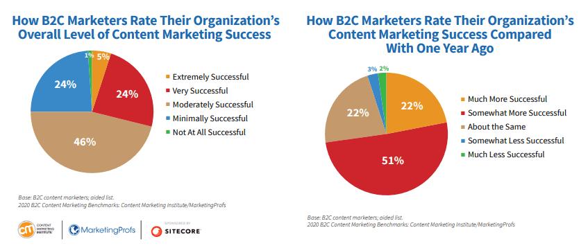 B2C Content Marketing Success 2020