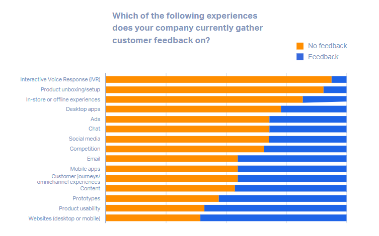 How companies gather their customers' feedback