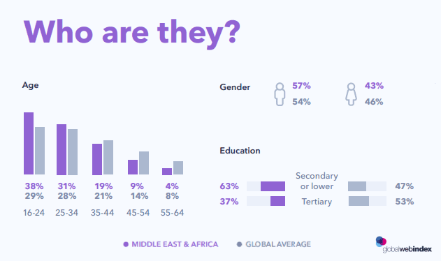 Internet Users Demographics in the Middle East & Africa 2020