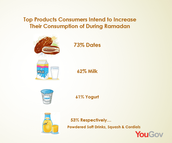 Ramadan Shopping: The Most Purchased Products During Ramadan