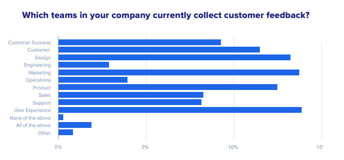 A Figure Show the Teams Who Are Responsible for Collecting Customers Feedback