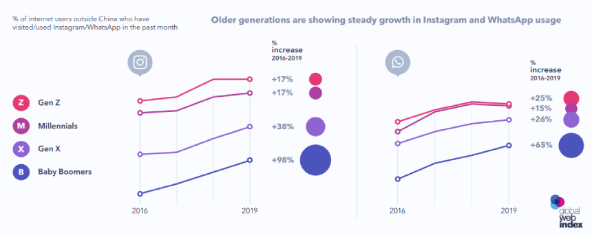 The Use of Instagram & WhatsApp by Generation 2020