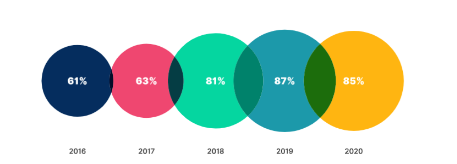 The Use of Video Marketing 2019-2020