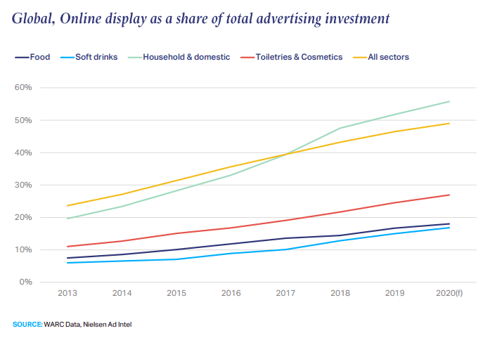 The Global Online Display Ads as a Share of Total Advertising Investment 2013-2020