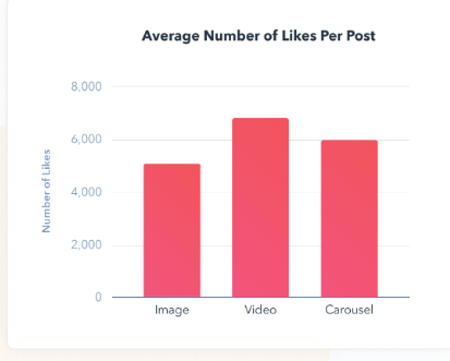 The Ultimate Stats About Instagram Engagement 2020 | DMC