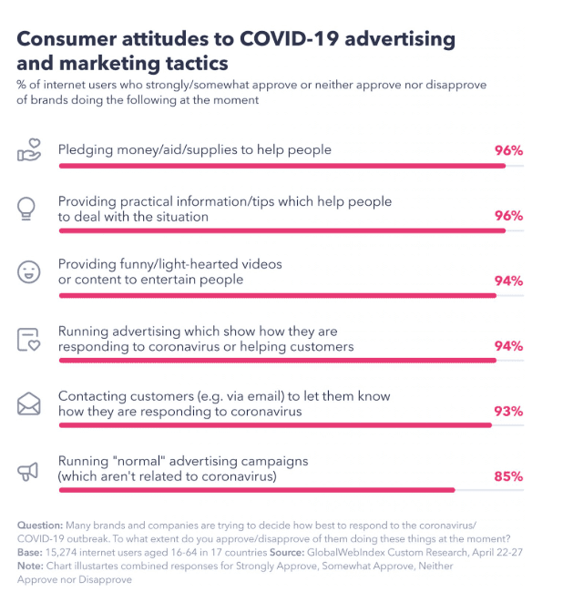 The Ultimate Insights About Brand Advertising Amid COVID-19