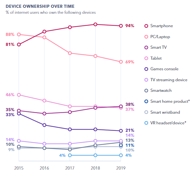 The Device Trends to Know in 2020 | GlobalWebIndex 1 | Digital Marketing Community
