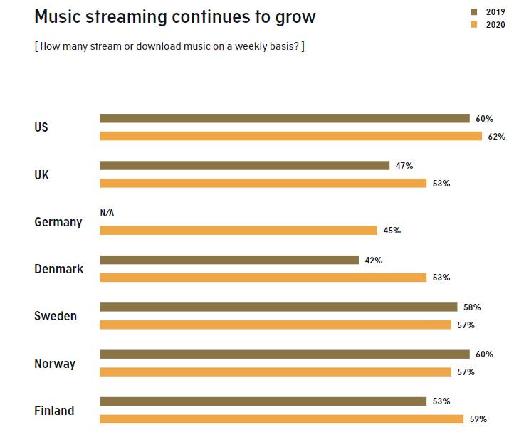 Music Streaming, Podcast & Radio Insights 2020 | DMC