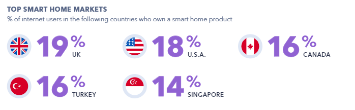 The Device Trends to Know in 2020 | GlobalWebIndex 2 | Digital Marketing Community