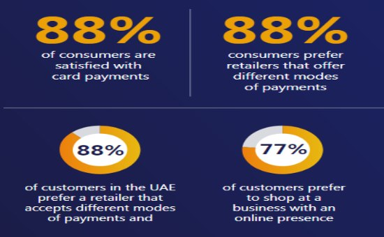 Digital Payments Insights in the UAE 2020 | DMC
