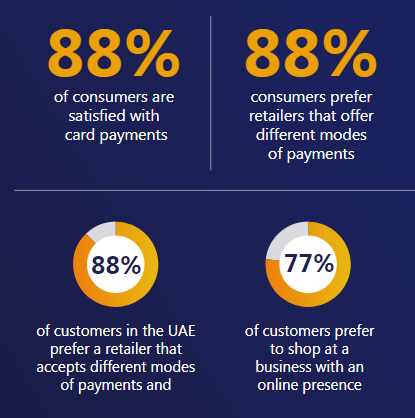 82% of UAE Consumers Are Aware of Contactless Cards 1 | Digital Marketing Community