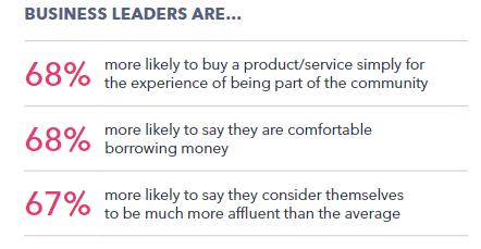 Business Leaders' Behavior & Purchase Journey Insights | DMC