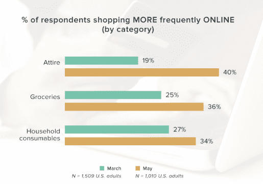 COVID-19 Insights About Shopping Behaviors in the US | DMC