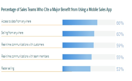 Discover The Insights About Sales Reps & How They Spend Time