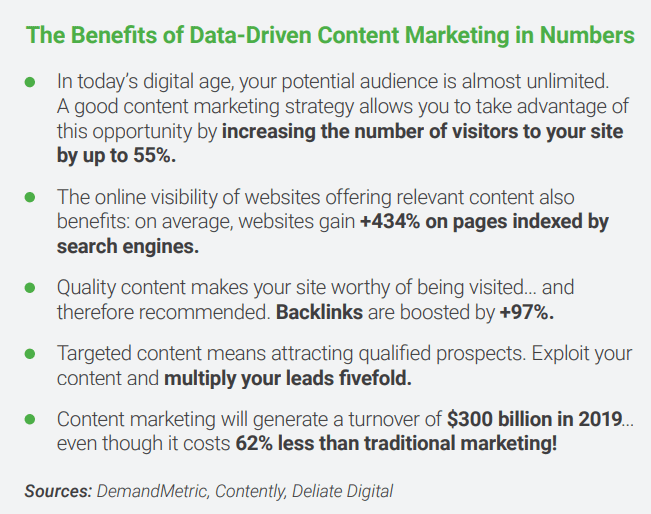 Practical Guide to Data-Driven Content Marketing 2020 | DMC