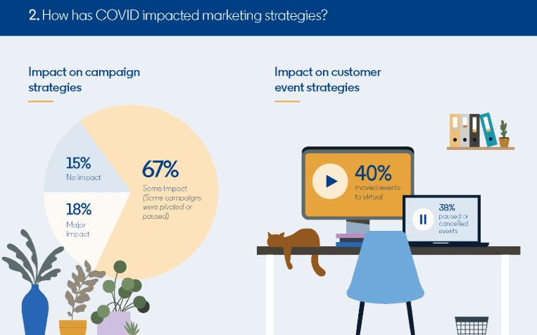COVID-19 Marketing Impact Ultimate Report in 2020 | DMC