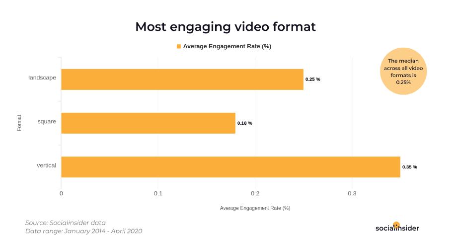 52% of Videos on Facebook Are Landscape Videos 1 | Digital Marketing Community