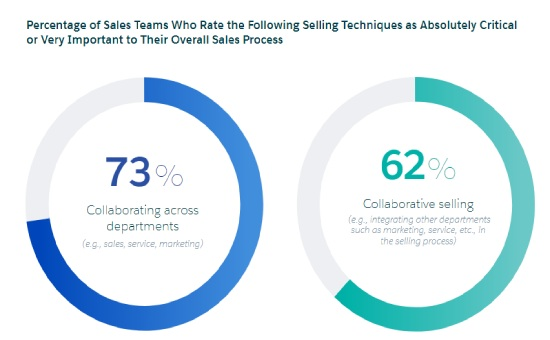 Discover The Ultimate Sales Insights in 2020 | DMC
