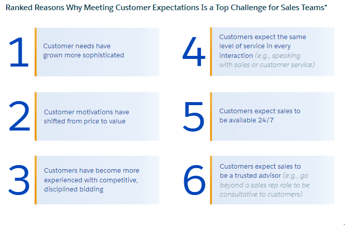 The Ultimate State of Sales Report, 2020   DMC
