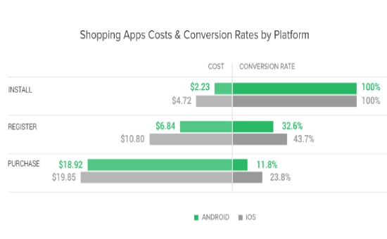 Check the Latest Mobile Shopping Apps Insights, 2020 | DMC