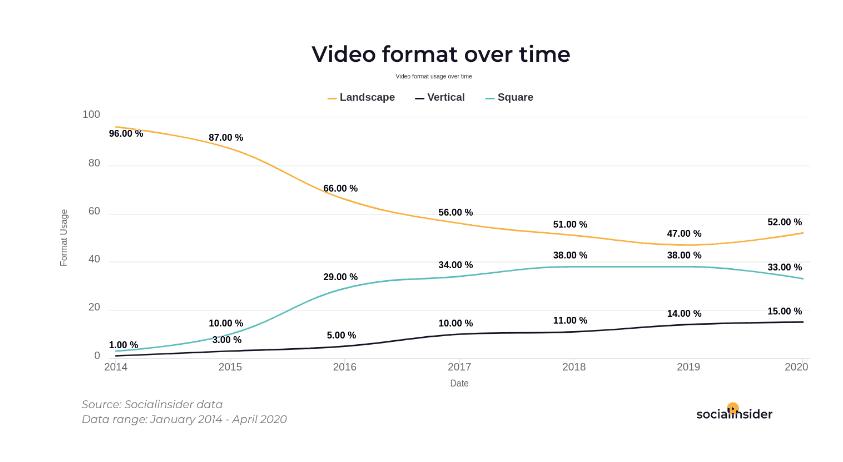 52% of Facebook Videos Are Landscape in 2020 | DMC