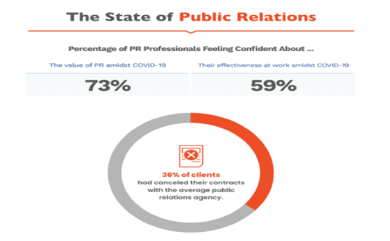 Check the Ultimate State of Public Relations Insights | DMC