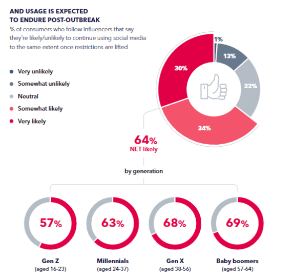The Age of Influencer Marketing Report 2020   DMC