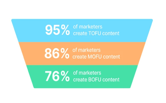 Content Marketing Funnel Insights: 95% of Marketers Create TOFU Content 1 | Digital Marketing Community
