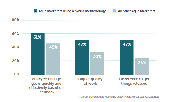 The Ultimate State of Agile Marketing Report 2020 | DMC
