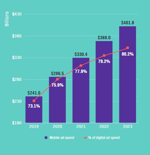 Check 2020 Global Digital Ad Trends | DMC