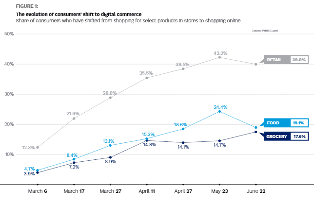 Measuring the Rapid Digital Shift Report 2020 | DMC
