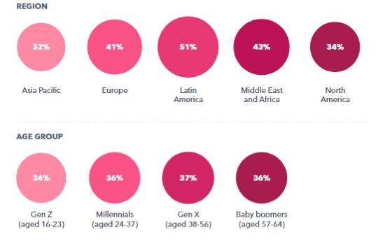 Social Media Marketing Trends in 2020   DMC