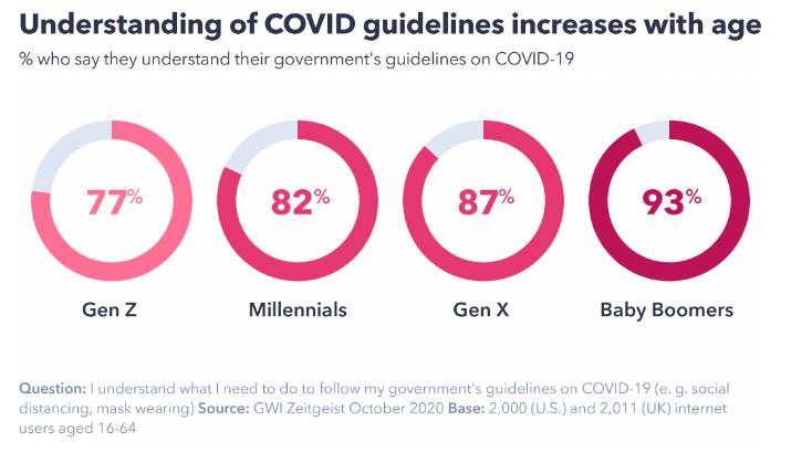 Check The COVID-19 Vibe Check Insights in 2020 | DMC