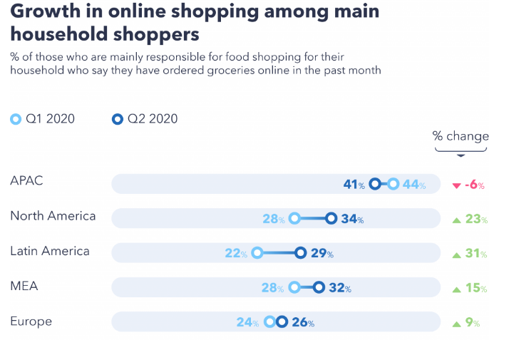 The Online Grocery Insights Amid COVID-19 | DMC
