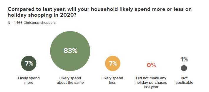 Check the Ultimate Holiday Insights in 2020 | DMC