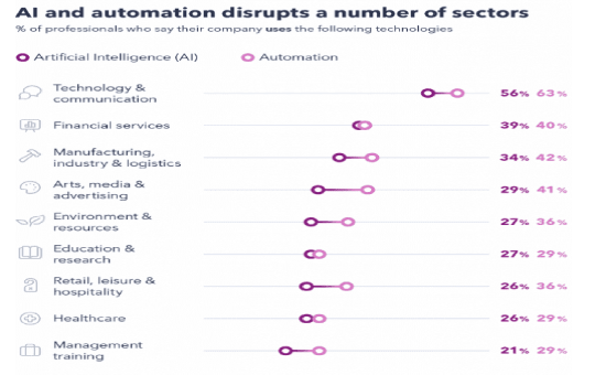 The Top AI and Automation Insights in 2020 | DMC