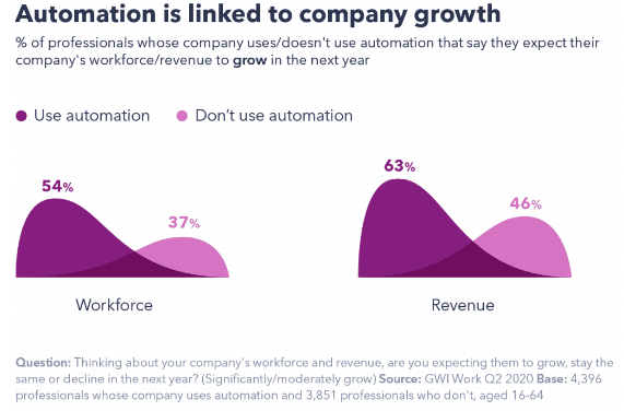 The Top AI and Automation Insights in 2020   DMC