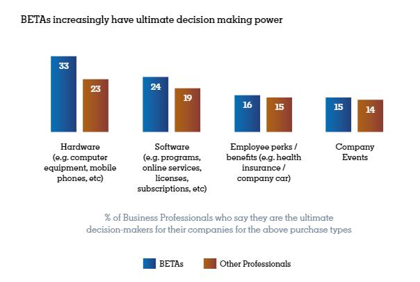Work in BETA: The B2B Decision-Maker | DMC