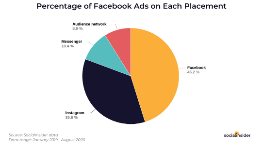Check the Ultimate Facebook Ads Study in 2020 | DMC