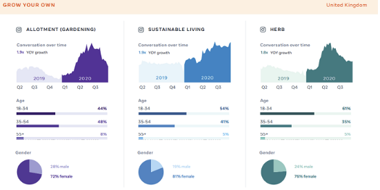 Check the Ultimate Facebook Report in 2020 | DMC