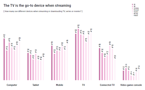 Check The Traditional TV and Streaming Insights 2020 | DMC