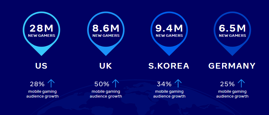 Check the Games Marketing Insights for 2021 | DMC