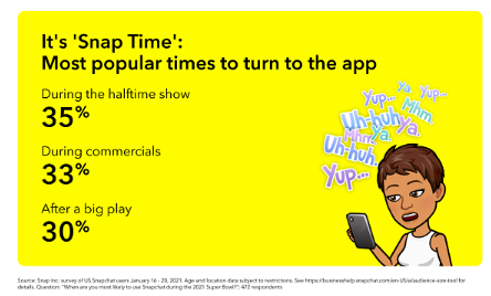 Snapchat Provides New Insights into User Engagement About the Super Bowl 3 | Digital Marketing Community
