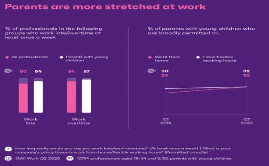 The Latest Work-Life Amid COVID-19 Insights | DMC